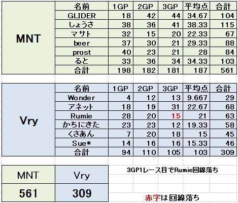 MNT vs Vry