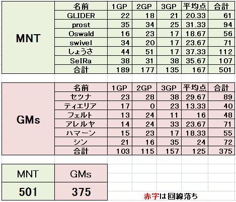 MNT vs GMs
