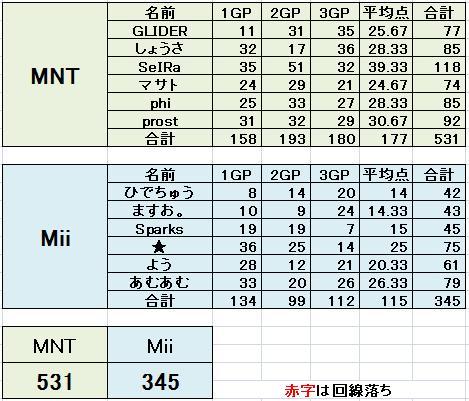 MNT vs Mii