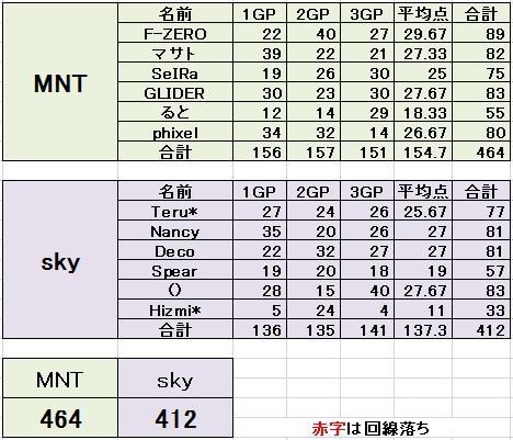 MNT vs sky 3