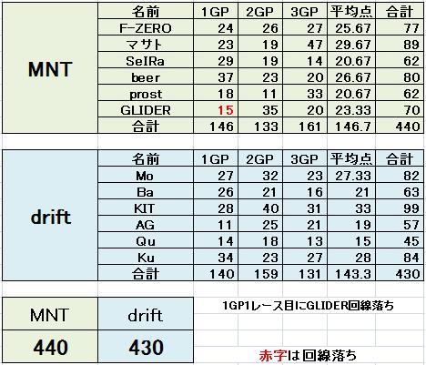 MNT vs drift 2