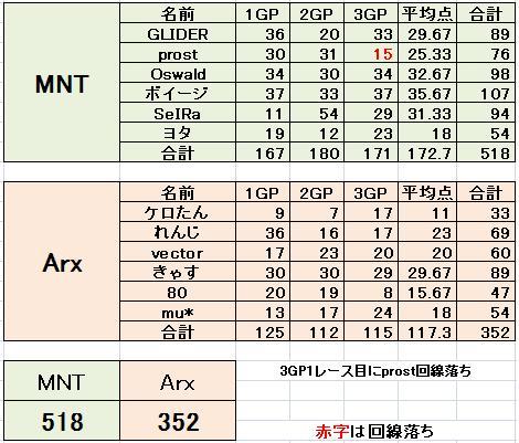 MNT vs Arx