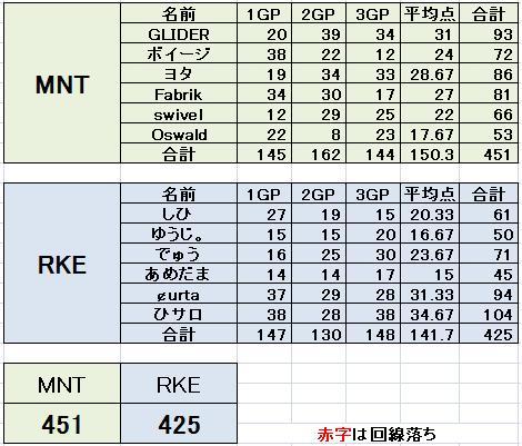 MNT vs RKE