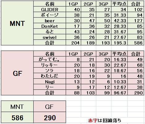 MNT vs GF