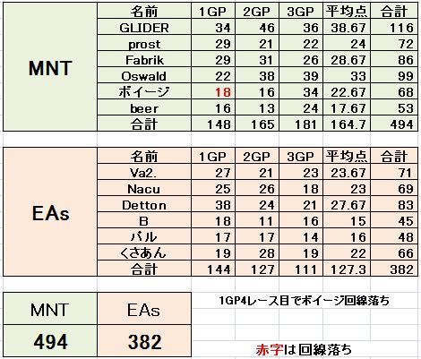 MNT vs EAs