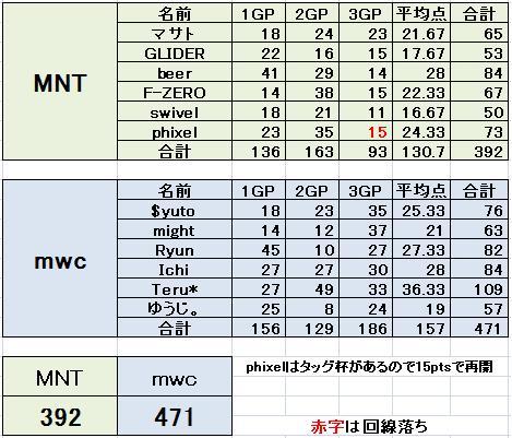 MNT vs mwc 3