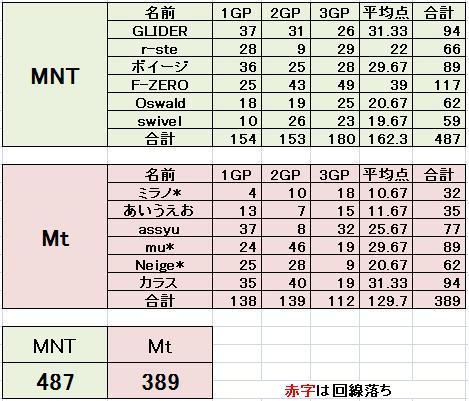 MNT vs Mt 2