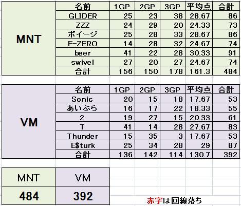 MNT vs VM 3