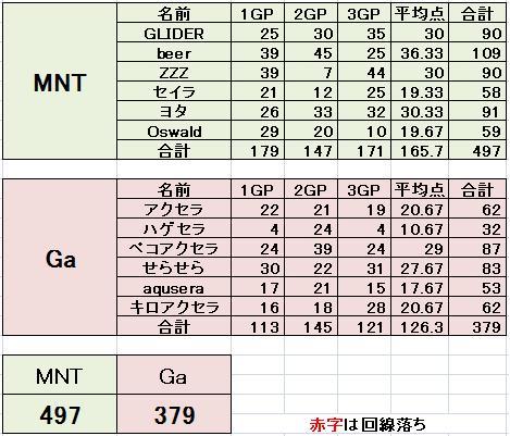 MNT vs Ga 3