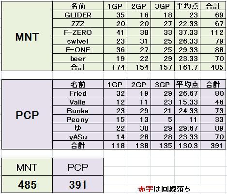 MNT vs PCP 2