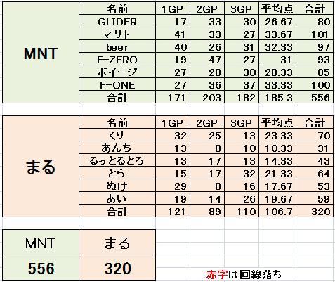 MNT vs まる 3