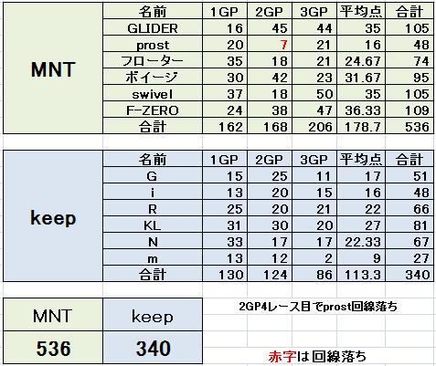 MNT vs keep