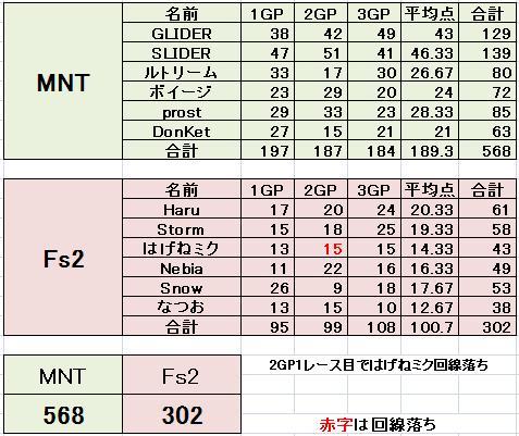 MNT vs Fs2