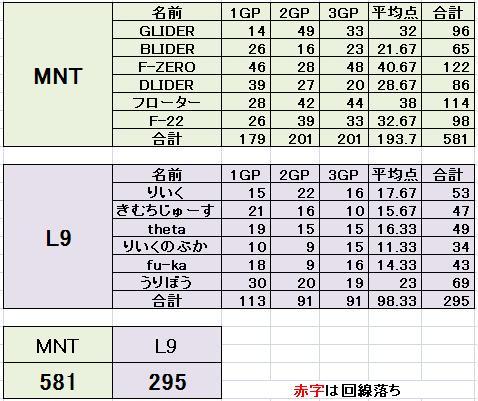 MNT vs L9