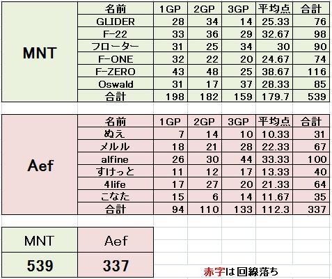 MNT vs Aef 3
