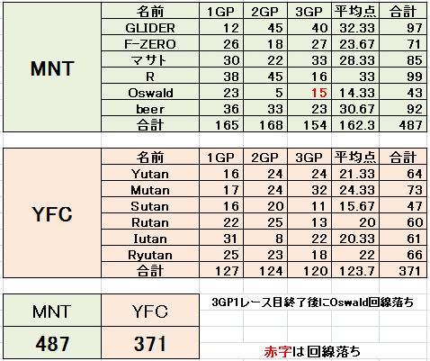MNT vs YFC