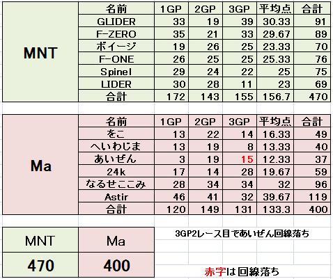 MNT vs Ma 4