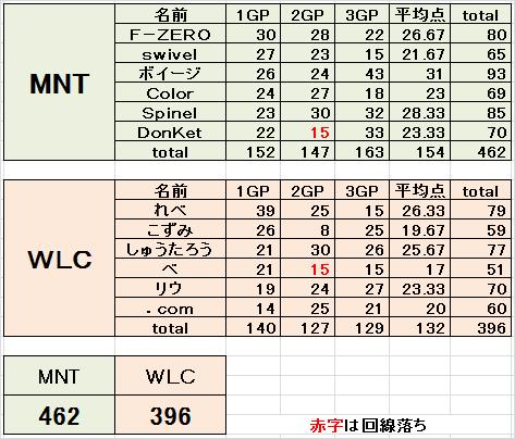 MNT vs WLC 3