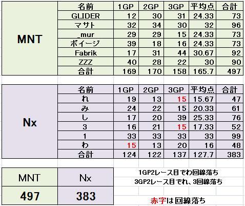 MNT vs Nx 3