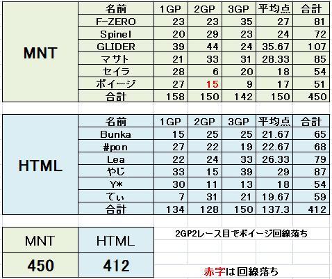 MNT vs HTML 4