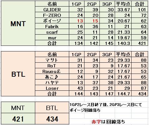 MNT vs BTL 5