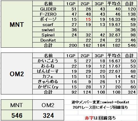 MNT vs OM2