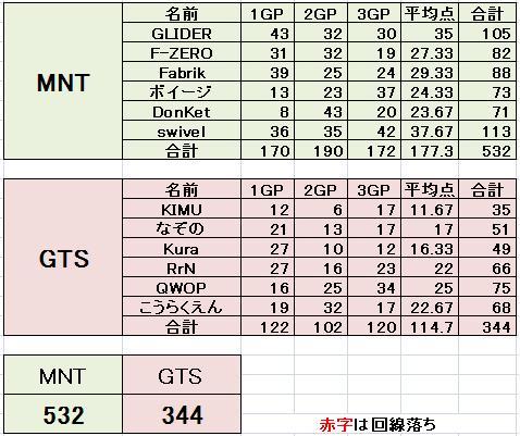 MNT vs GTS