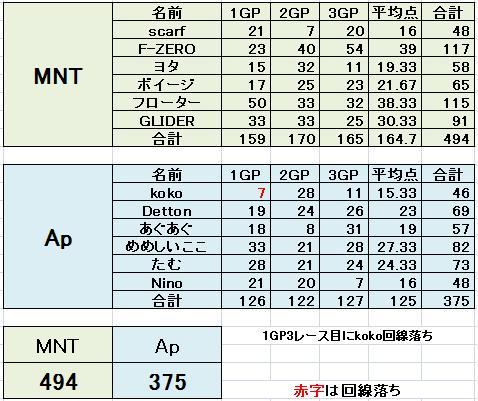 MNT vs Ap 2