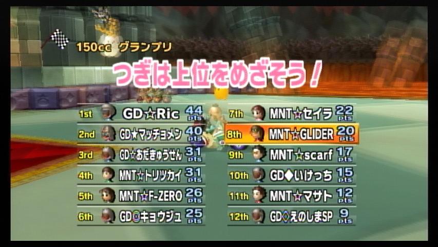 MNT vs GD 1GP