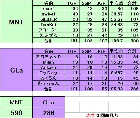 MNT vs CLa
