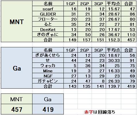 MNT vs Ga 4