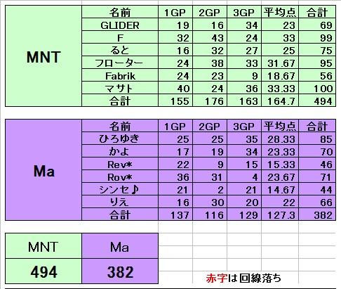 MNT vs Ma