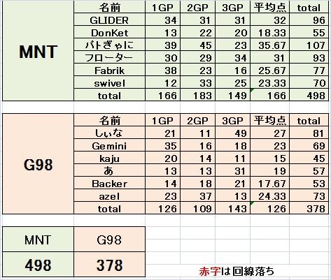 Mnt vs g98 2