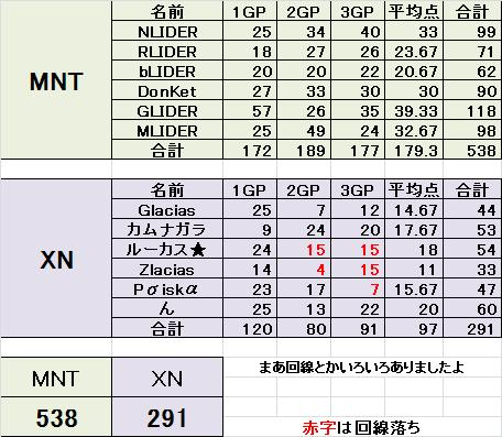 MNT vs XN