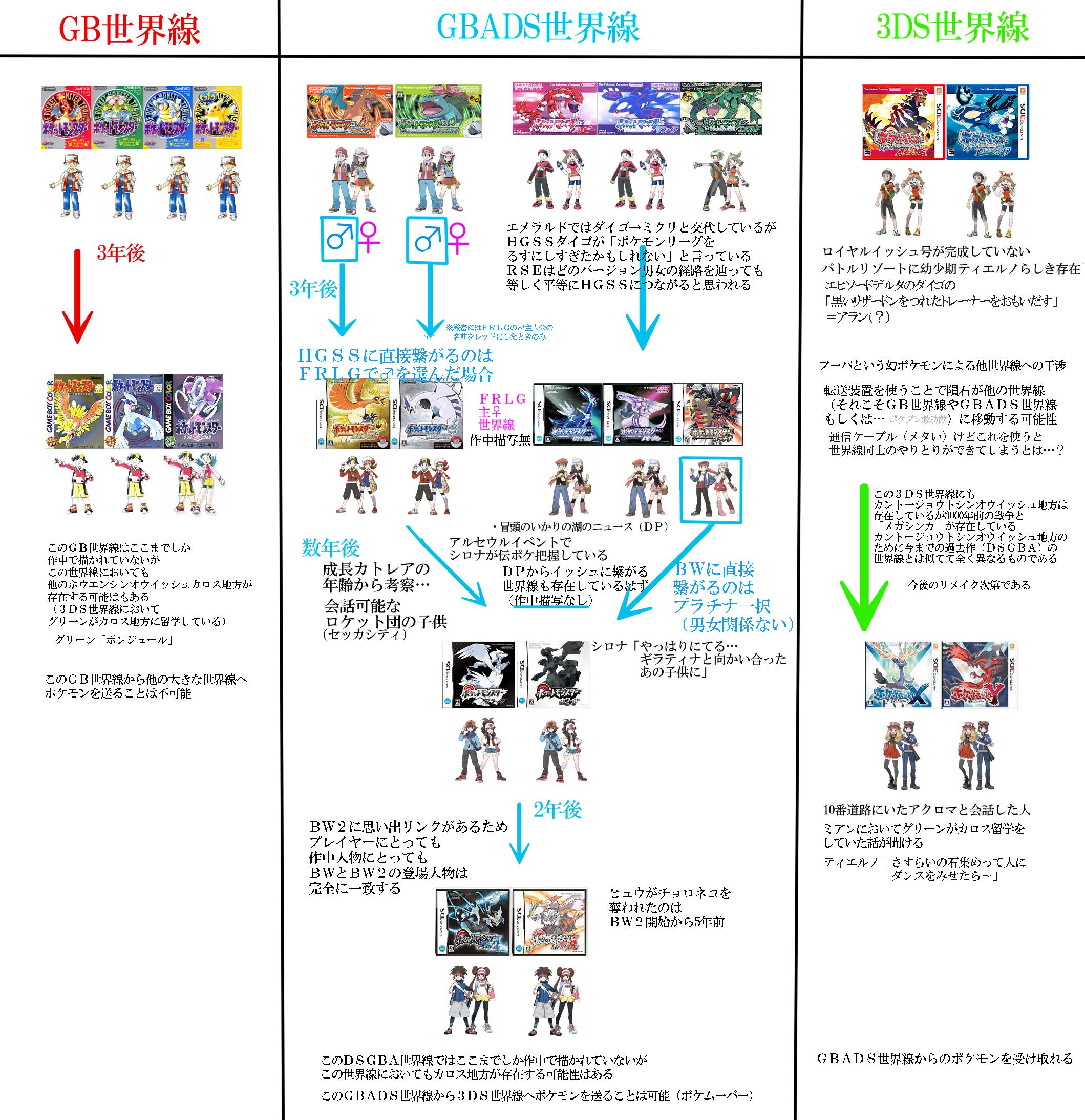ポケモン考察 - r<c