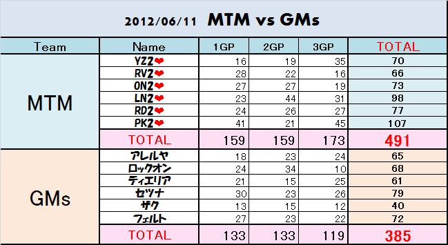 20120611 mtm vs gms