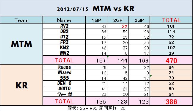 20120715 mtm vs kr