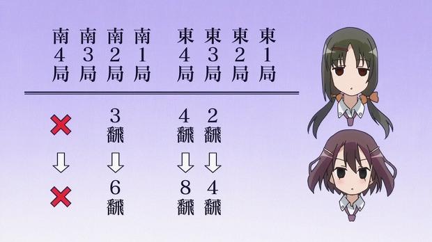 咲 阿知賀 14話4