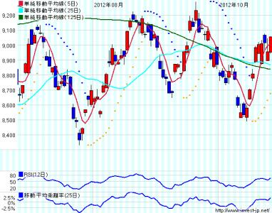 日経平均株価10月25日