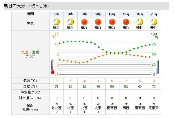 明日の伊丹空港の天気予報(by Yahoo!天気)