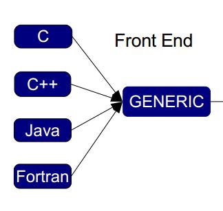 gcc_front