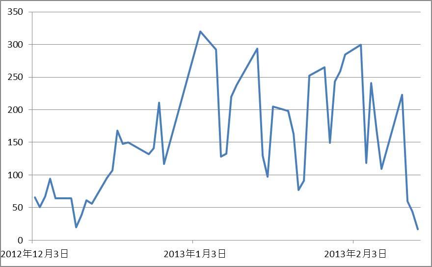 新高値新安値レシオ20130215