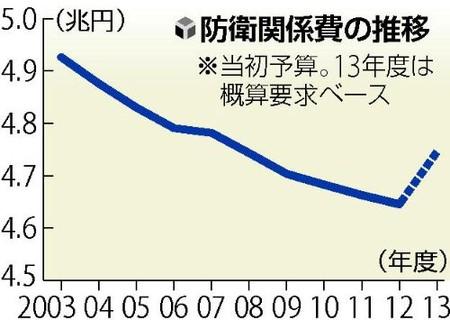◇防衛費11年ぶり増額へ
