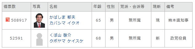 2012熊本県知事選挙結果
