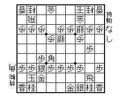 部内リーグ戦 佐竹ー高田 感想戦を横目で見た図