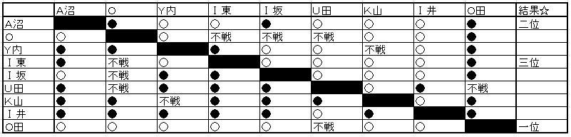 部内リーグ A