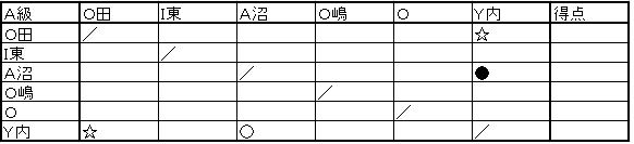 2012後期A級リーグ表②