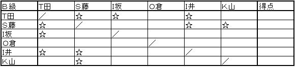 2012後期B級リーグ表①