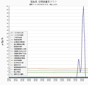 放射線量 20120629