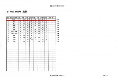 2012バストーナメント5000 成績集計